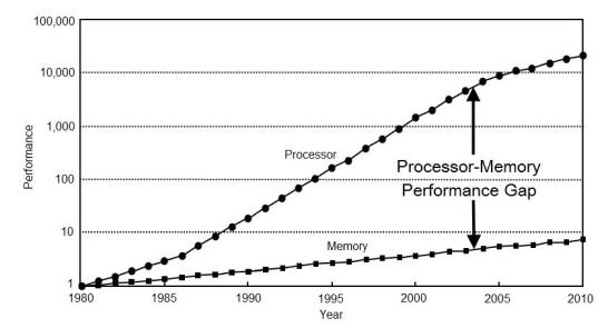 CPU_vs_DRAM