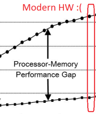 ModernGap