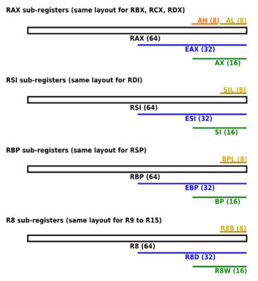 x64-Regs-names.png